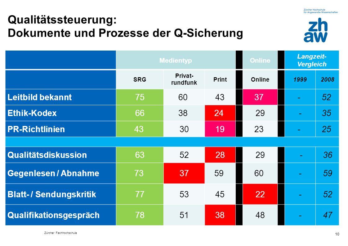 Qualitätssteuerung: Dokumente und Prozesse der Q-Sicherung 10 Medientyp Online Langzeit- Vergleich SRG Privat- rundfunk Print Online 19992008 Leitbild