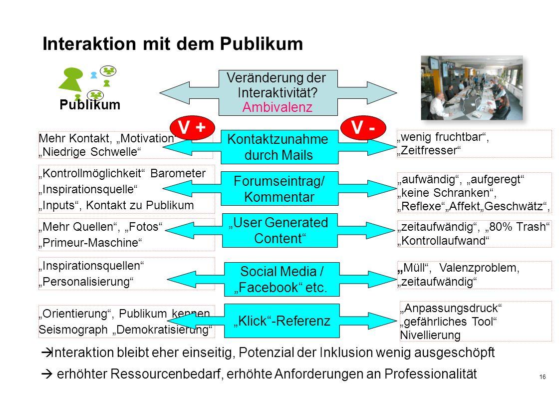 """Zürcher Fachhochschule 16 """"Orientierung"""", Publikum kennen Seismograph """"Demokratisierung"""" """"Inspirationsquellen"""" """"Personalisierung"""" """"Mehr Quellen"""", """"Fot"""