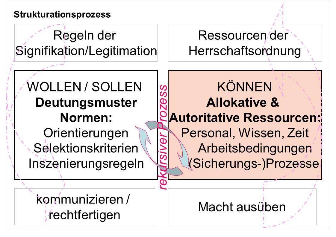 Zürcher Fachhochschule 3 WOLLEN / SOLLEN Deutungsmuster Normen: Orientierungen Selektionskriterien Inszenierungsregeln KÖNNEN Allokative & Autoritativ