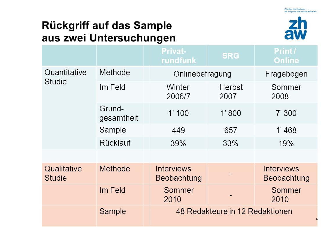 Zürcher Fachhochschule Rückgriff auf das Sample aus zwei Untersuchungen Privat- rundfunk SRG Print / Online Quantitative Studie Methode Onlinebefragun
