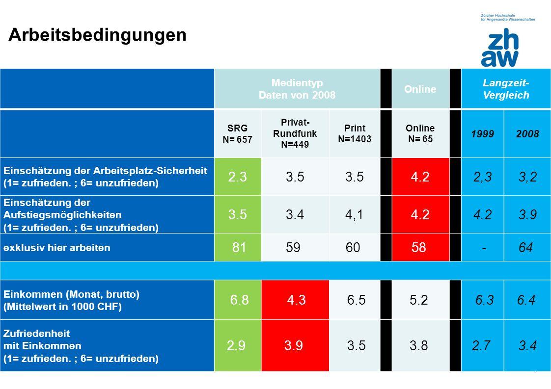 Zürcher Fachhochschule Arbeitsbedingungen 5 Medientyp Daten von 2008 Online Langzeit- Vergleich SRG N= 657 Privat- Rundfunk N=449 Print N=1403 Online