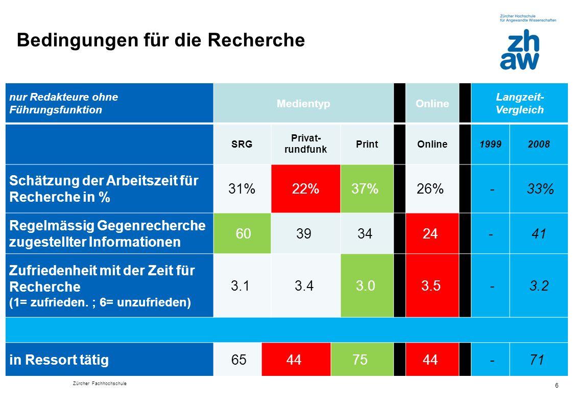 Zürcher Fachhochschule Bedingungen für die Recherche 6 nur Redakteure ohne Führungsfunktion Medientyp Online Langzeit- Vergleich SRG Privat- rundfunk