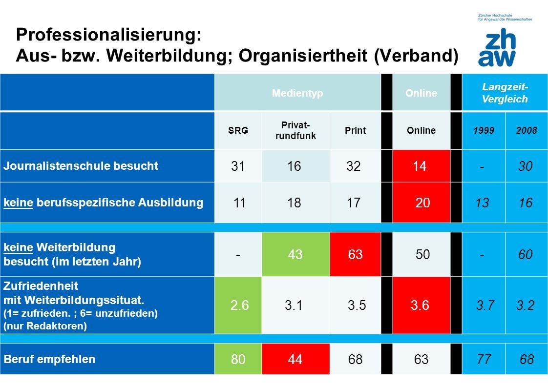 Zürcher Fachhochschule Professionalisierung: Aus- bzw. Weiterbildung; Organisiertheit (Verband) 7 Medientyp Online Langzeit- Vergleich SRG Privat- run