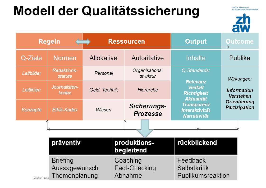 Zürcher Fachhochschule Modell der Qualitätssicherung RegelnRessourcenOutputOutcome Q-ZieleNormenAllokativeAutoritativeInhaltePublika Leitbilder Redakt