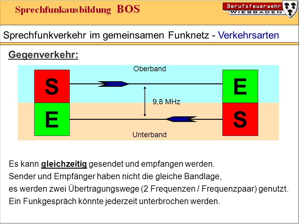 Sprechfunkverkehr im gemeinsamen Funknetz - Verkehrsarten Gegenverkehr: SE ES Oberband Unterband Es kann gleichzeitig gesendet und empfangen werden.