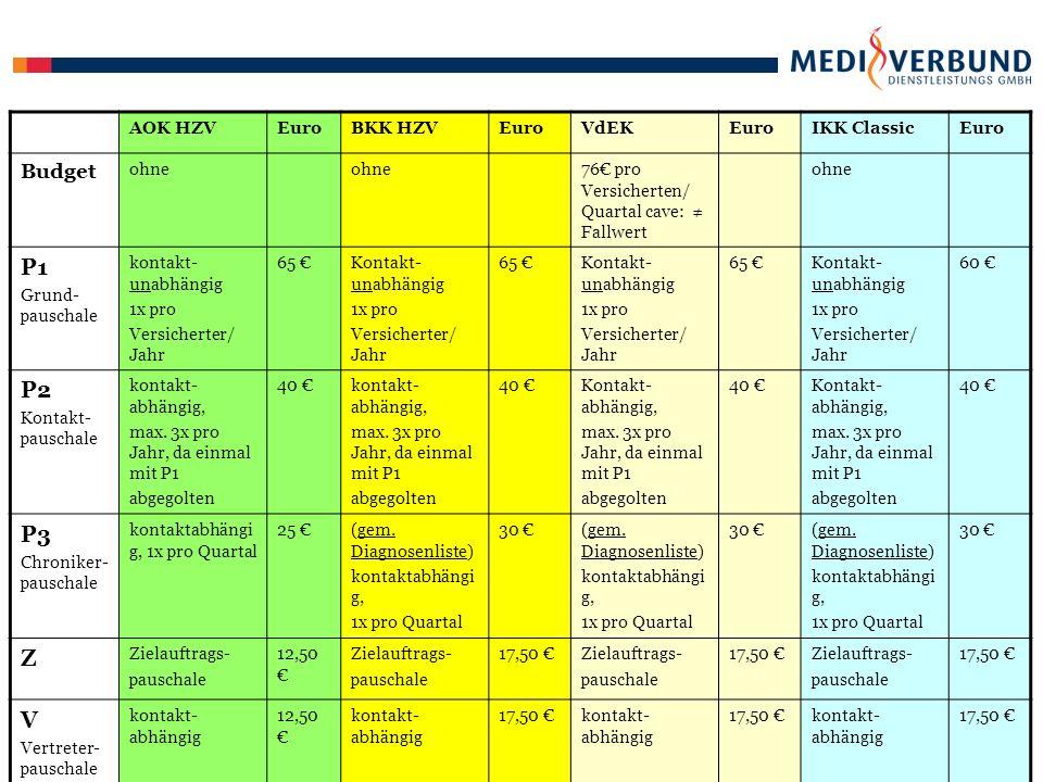 AOK HZVEuroBKK HZVEuroVdEKEuroIKK ClassicEuro Prä- ven- tion Krebsfrüh- erkennung Mann: Frau: Haut: Check Up Zuschlag auf P1 (jährlich) U7, U8, U9, J1- Zuschlag auf P1 bei Erreichen Quote in der Altersgruppe 16€ 20€ 25 € 2 € Zuschlag bei Erbringung mindestens einer der Leistungen: Hautkrebsvors.