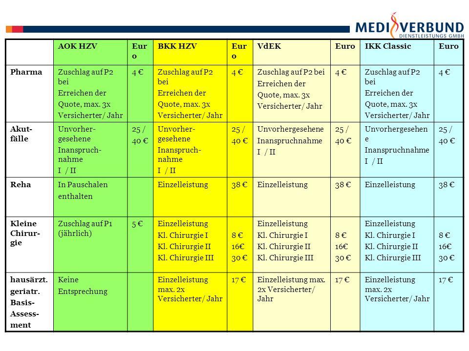 AOK HZVEuroBKK HZVEuroVdEKEuroIKK ClassicEuro Belas- tungs- EKG In Pauschalen enthalten Einzelleistung26 €Einzelleistung26 €Einzelleistung26 € SonoZuschlag auf P1 (jährlich) 8 €Einzelleistung: Schilddrüse abdominelle (max.