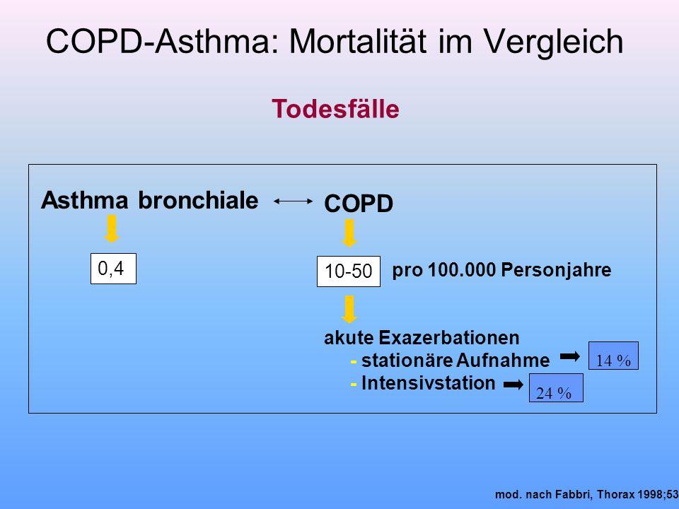 COPD-Asthma: Mortalität im Vergleich mod. nach Fabbri, Thorax 1998;53 Todesfälle Asthma bronchiale COPD 0,4 10-50 pro 100.000 Personjahre akute Exazer
