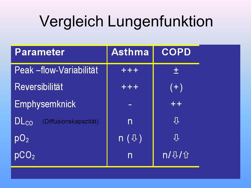 Vergleich Lungenfunktion (Diffusionskapazität)