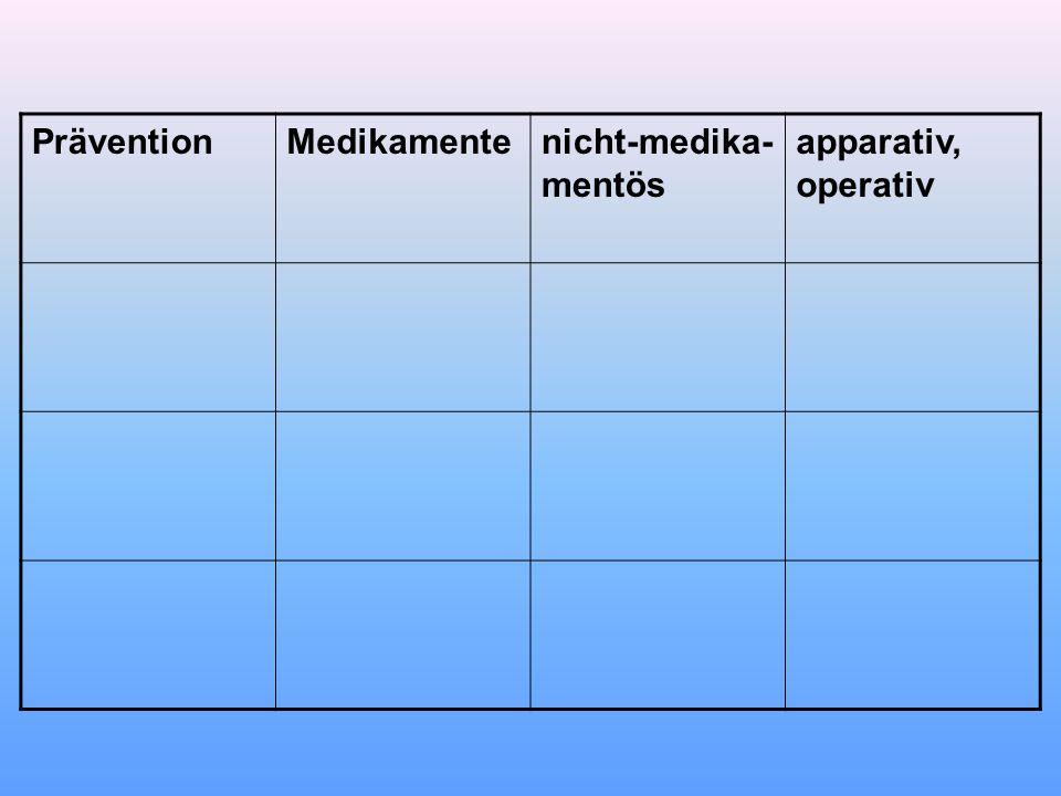 PräventionMedikamentenicht-medika- mentös apparativ, operativ