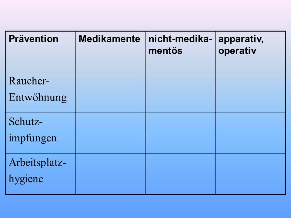 PräventionMedikamentenicht-medika- mentös apparativ, operativ Raucher- Entwöhnung Schutz- impfungen Arbeitsplatz- hygiene