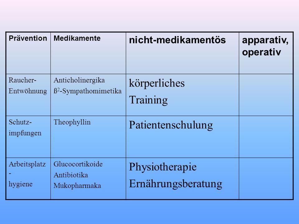 PräventionMedikamente nicht-medikamentösapparativ, operativ Raucher- Entwöhnung Anticholinergika ß 2 -Sympathomimetika körperliches Training Schutz- i