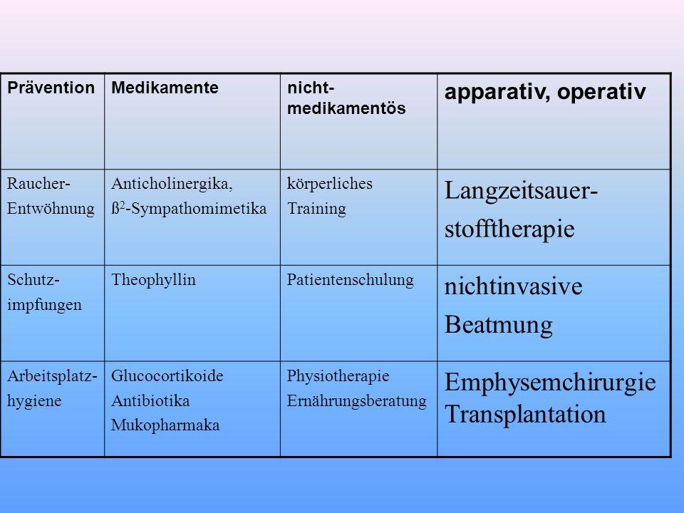 PräventionMedikamentenicht- medikamentös apparativ, operativ Raucher- Entwöhnung Anticholinergika, ß 2 -Sympathomimetika körperliches Training Langzei