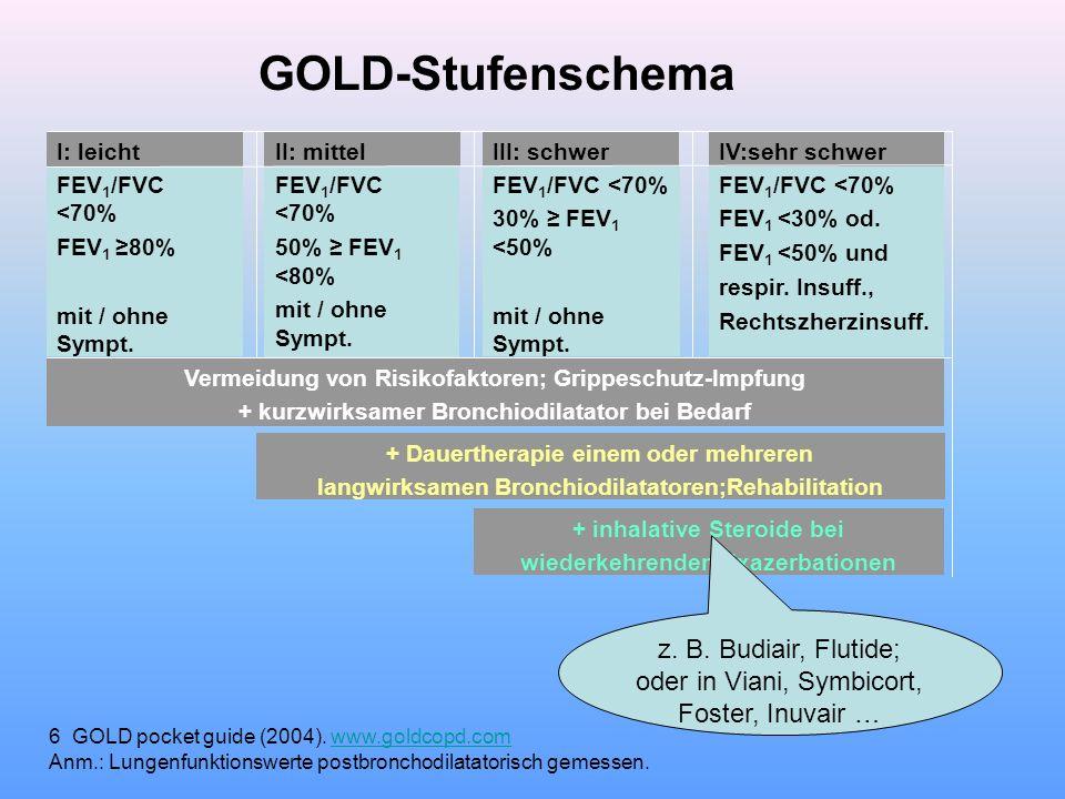Vermeidung von Risikofaktoren; Grippeschutz-Impfung FEV 1 /FVC <70% FEV 1 <30% od. FEV 1 <50% und respir. Insuff., Rechtszherzinsuff. FEV 1 /FVC <70%