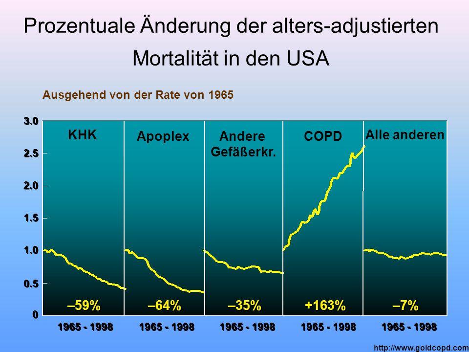 Prozentuale Änderung der alters-adjustierten Mortalität in den USA 0 0 0.5 1.0 1.5 2.0 2.5 3.0 Ausgehend von der Rate von 1965 1965 - 1998 –59% –64% –
