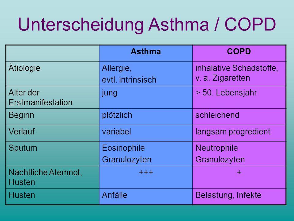 Unterscheidung Asthma / COPD AsthmaCOPD ÄtiologieAllergie, evtl. intrinsisch inhalative Schadstoffe, v. a. Zigaretten Alter der Erstmanifestation jung
