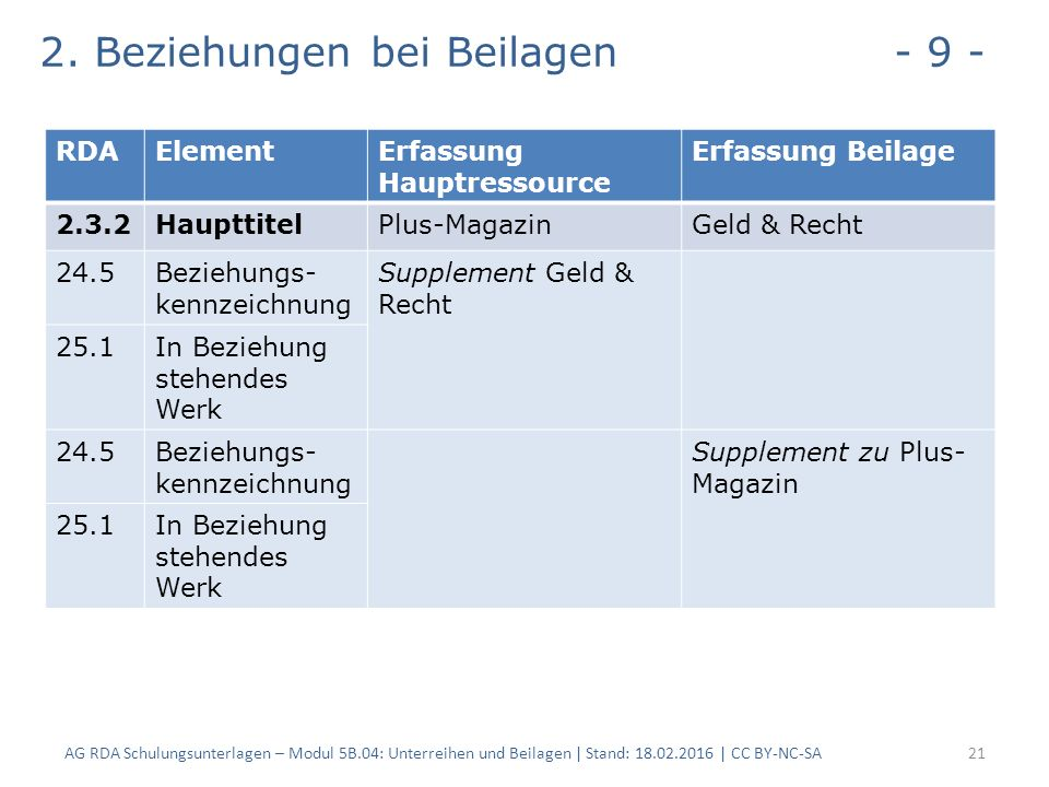 2. Beziehungen bei Beilagen - 9 - AG RDA Schulungsunterlagen – Modul 5B.04: Unterreihen und Beilagen | Stand: 18.02.2016 | CC BY-NC-SA21 RDAElementErf