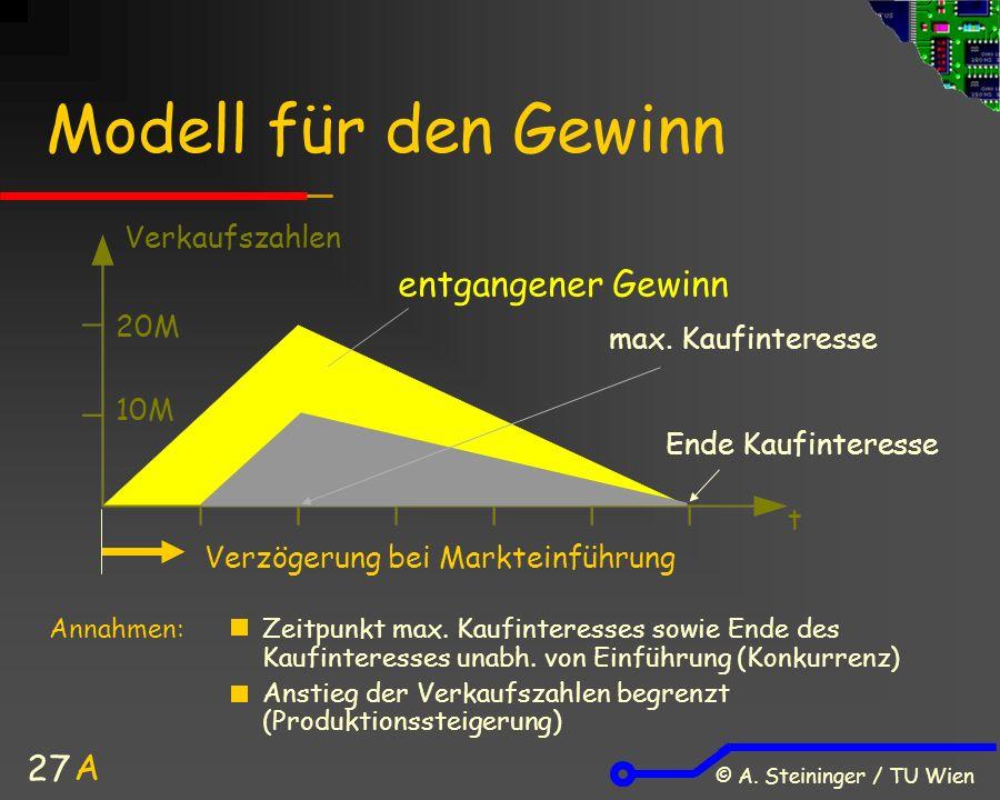 © A. Steininger / TU Wien 27 Modell für den Gewinn Annahmen: Zeitpunkt max.
