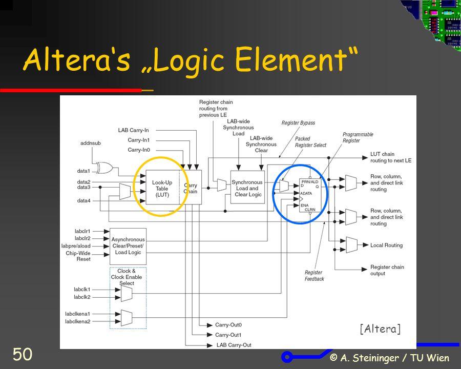 "© A. Steininger / TU Wien 50 Altera's ""Logic Element [Altera]"