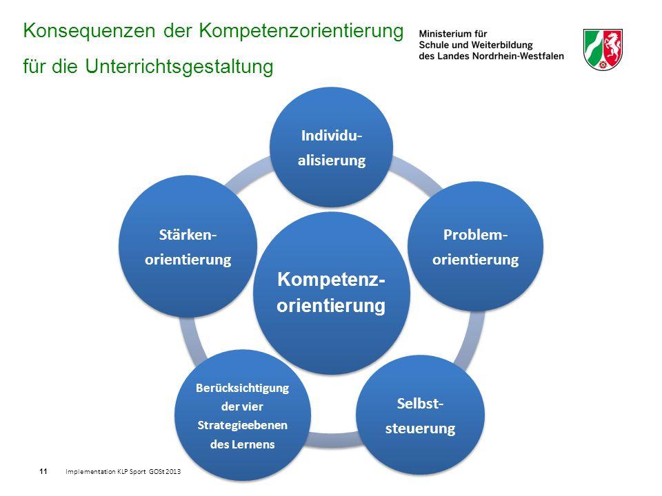 Konsequenzen der Kompetenzorientierung für die Unterrichtsgestaltung Kompetenz- orientierung Individu- alisierung Problem- orientierung Selbst- steuerung Berücksichtigung der vier Strategieebenen des Lernens Stärken- orientierung 11 Implementation KLP Sport GOSt 2013