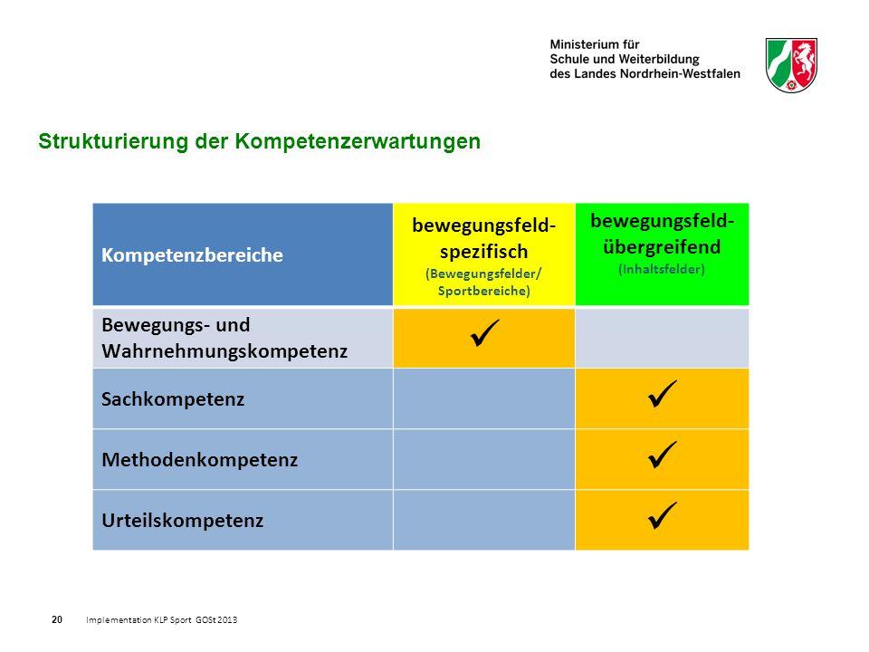 20 Strukturierung der Kompetenzerwartungen Kompetenzbereiche bewegungsfeld- spezifisch (Bewegungsfelder/ Sportbereiche) bewegungsfeld- übergreifend (Inhaltsfelder) Bewegungs- und Wahrnehmungskompetenz Sachkompetenz Methodenkompetenz Urteilskompetenz Implementation KLP Sport GOSt 2013