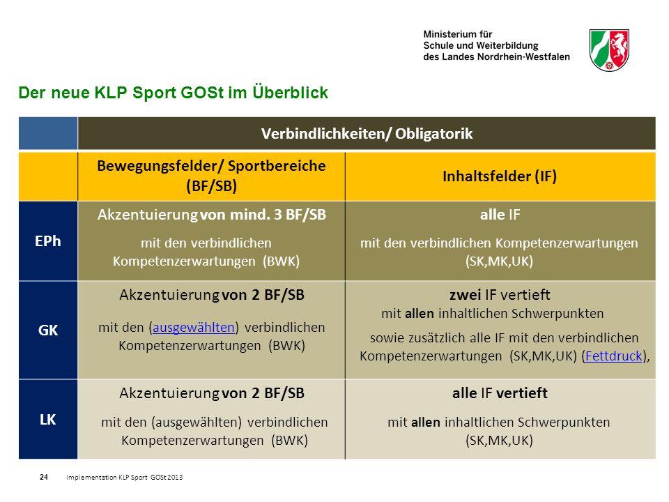 24 Der neue KLP Sport GOSt im Überblick Verbindlichkeiten/ Obligatorik Bewegungsfelder/ Sportbereiche (BF/SB) Inhaltsfelder (IF) EPh Akzentuierung von mind.
