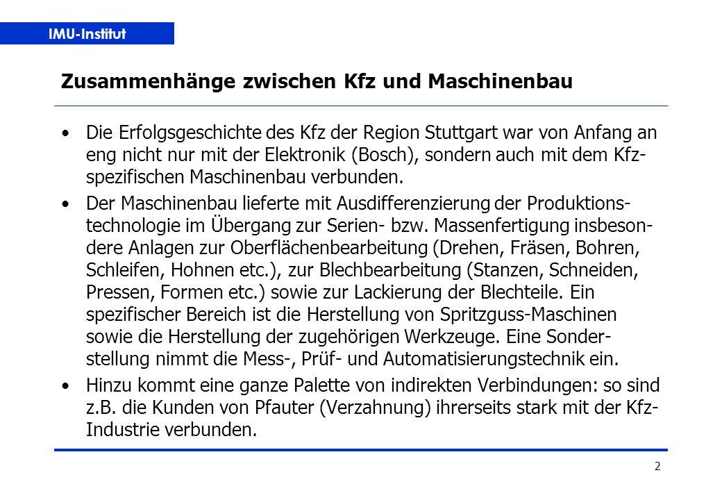 IMU-Institut 2 Zusammenhänge zwischen Kfz und Maschinenbau Die Erfolgsgeschichte des Kfz der Region Stuttgart war von Anfang an eng nicht nur mit der Elektronik (Bosch), sondern auch mit dem Kfz- spezifischen Maschinenbau verbunden.