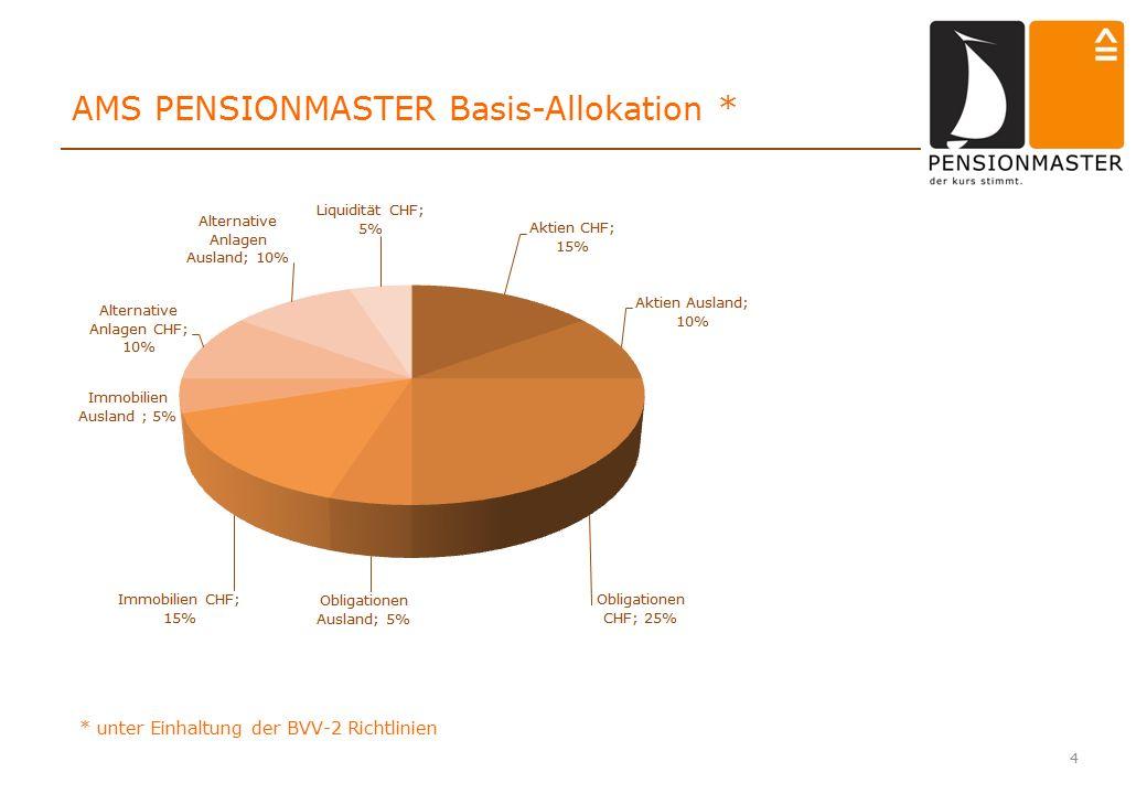 4 AMS PENSIONMASTER Basis-Allokation * * unter Einhaltung der BVV-2 Richtlinien