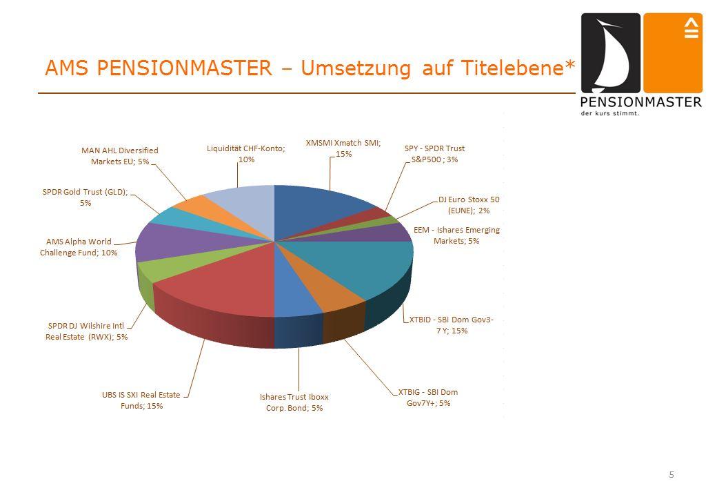 5 AMS PENSIONMASTER – Umsetzung auf Titelebene*