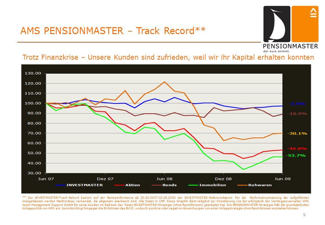 9 AMS PENSIONMASTER – Track Record** ** Der INVESTMASTER-Track-Rekord basiert auf der Nettoperformance ab 30.06.2007-30.06.2009 der INVESTMASTER-Referenzdepots.