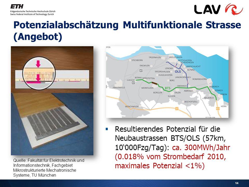 14 Potenzialabschätzung Multifunktionale Strasse (Angebot)  Resultierendes Potenzial für die Neubaustrassen BTS/OLS (57km, 10'000Fzg/Tag): ca.