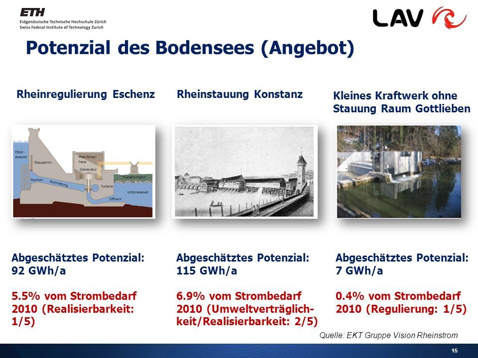 15 Potenzial des Bodensees (Angebot) Rheinregulierung EschenzRheinstauung Konstanz Kleines Kraftwerk ohne Stauung Raum Gottlieben Abgeschätztes Potenzial: 92 GWh/a 5.5% vom Strombedarf 2010 (Realisierbarkeit: 1/5) Abgeschätztes Potenzial: 115 GWh/a 6.9% vom Strombedarf 2010 (Umweltverträglich- keit/Realisierbarkeit: 2/5) Abgeschätztes Potenzial: 7 GWh/a 0.4% vom Strombedarf 2010 (Regulierung: 1/5) Quelle: EKT Gruppe Vision Rheinstrom