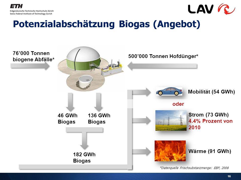 Potenzialabschätzung Biogas (Angebot) *Datenquelle Frischsubstanzmenge: EBP, 2008 76'000 Tonnen biogene Abfälle* 500'000 Tonnen Hofdünger* 46 GWh Biogas 136 GWh Biogas Mobilität (54 GWh) Strom (73 GWh) 4.4% Prozent von 2010 Wärme (91 GWh) 182 GWh Biogas oder 16