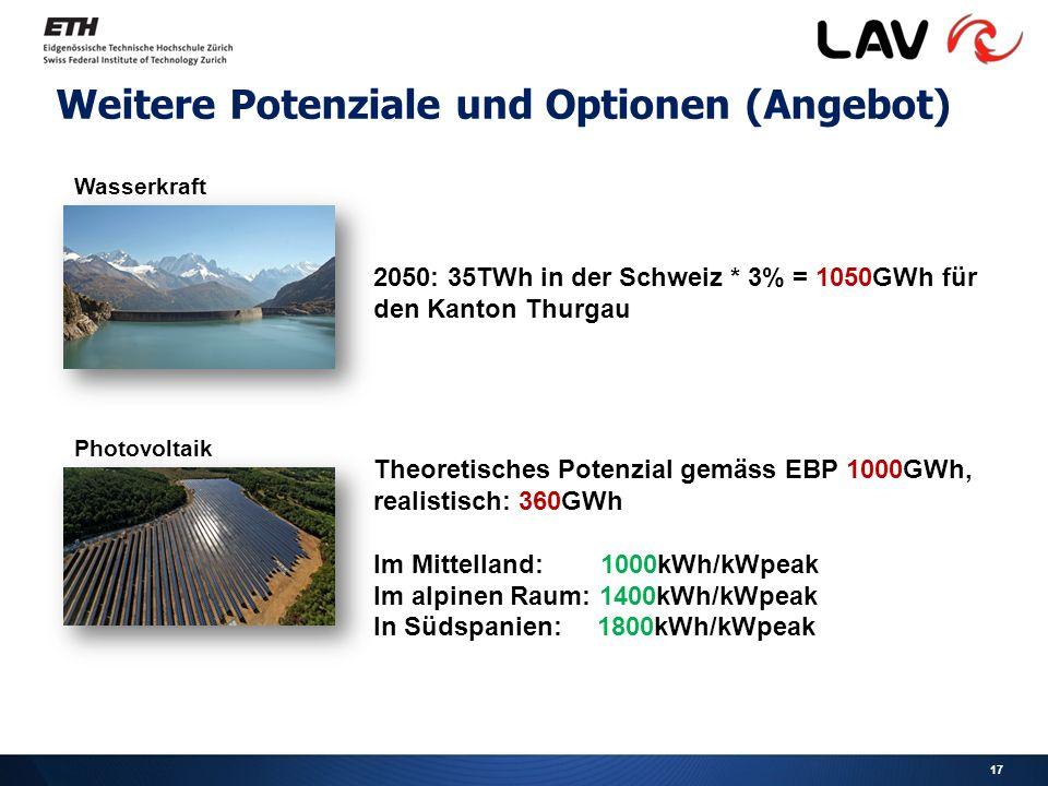 Weitere Potenziale und Optionen (Angebot) 2050: 35TWh in der Schweiz * 3% = 1050GWh für den Kanton Thurgau Wasserkraft Theoretisches Potenzial gemäss EBP 1000GWh, realistisch: 360GWh Im Mittelland: 1000kWh/kWpeak Im alpinen Raum: 1400kWh/kWpeak In Südspanien: 1800kWh/kWpeak Photovoltaik 17