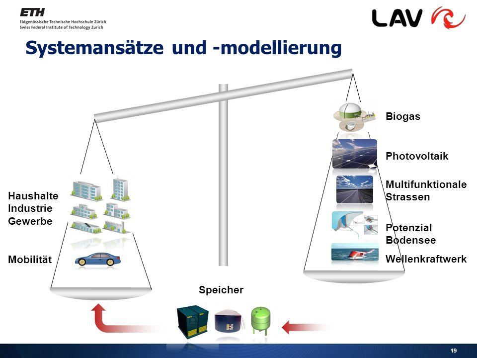 Systemansätze und -modellierung Haushalte Industrie Gewerbe Mobilität Biogas Photovoltaik Wellenkraftwerk Potenzial Bodensee Multifunktionale Strassen Speicher 19