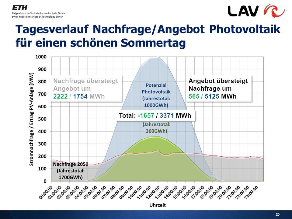 Tagesverlauf Nachfrage/Angebot Photovoltaik für einen schönen Sommertag Angebot übersteigt Nachfrage um 565 / 5125 MWh Angebot übersteigt Nachfrage um 565 / 5125 MWh Nachfrage übersteigt Angebot um 2222 / 1754 MWh Nachfrage übersteigt Angebot um 2222 / 1754 MWh 20 Total: -1657 / 3371 MWh