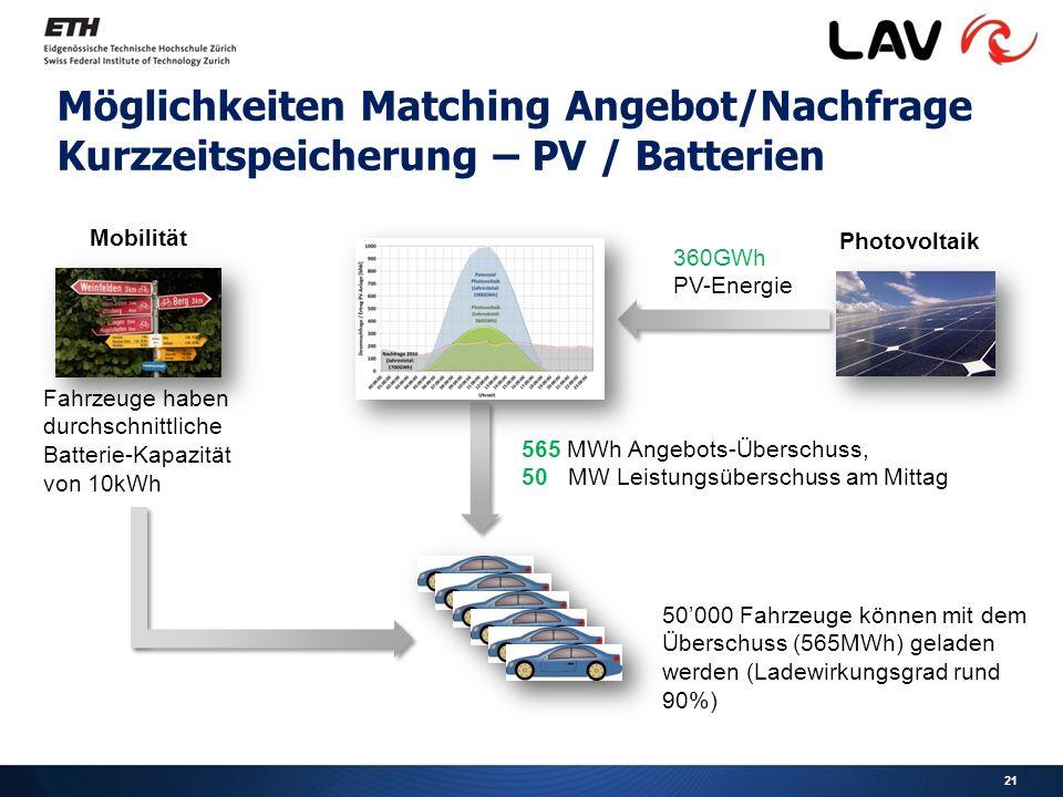 Möglichkeiten Matching Angebot/Nachfrage Kurzzeitspeicherung – PV / Batterien Photovoltaik 360GWh PV-Energie 50'000 Fahrzeuge können mit dem Überschuss (565MWh) geladen werden (Ladewirkungsgrad rund 90%) Mobilität 565 MWh Angebots-Überschuss, 50 MW Leistungsüberschuss am Mittag Fahrzeuge haben durchschnittliche Batterie-Kapazität von 10kWh 21