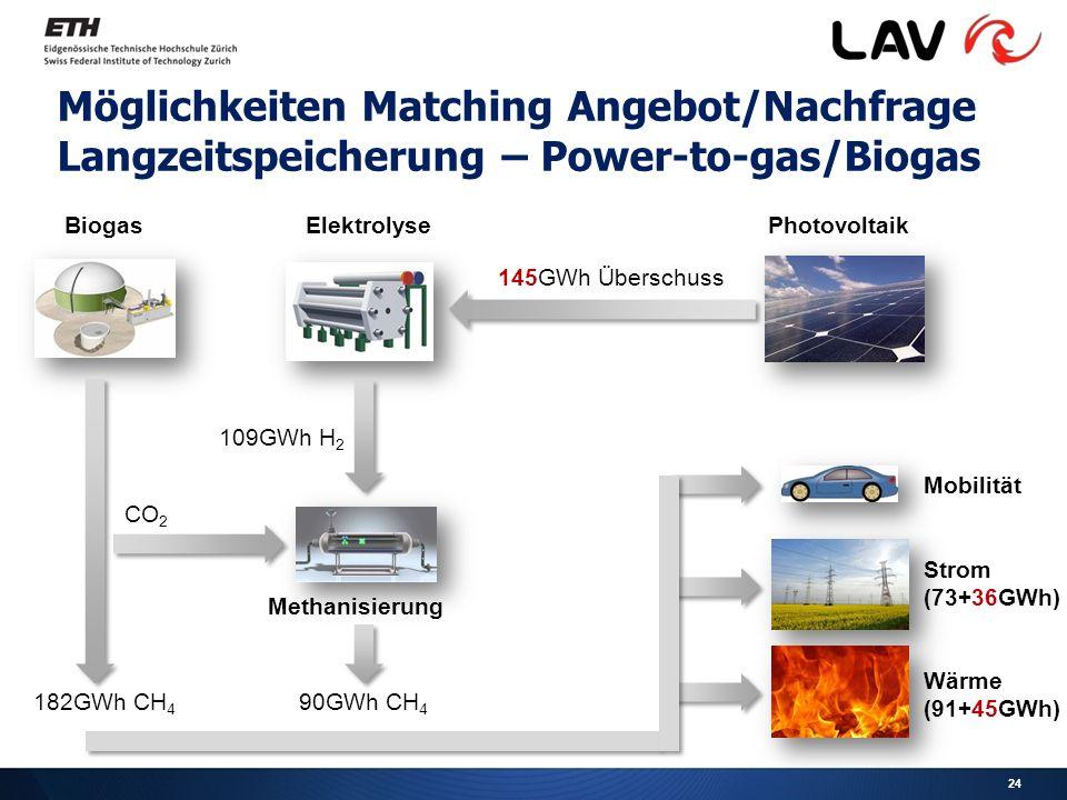 Möglichkeiten Matching Angebot/Nachfrage Langzeitspeicherung – Power-to-gas/Biogas PhotovoltaikBiogas 145GWh Überschuss 109GWh H 2 Elektrolyse Methanisierung CO 2 182GWh CH 4 90GWh CH 4 Mobilität Strom (73+36GWh) Wärme (91+45GWh) 24