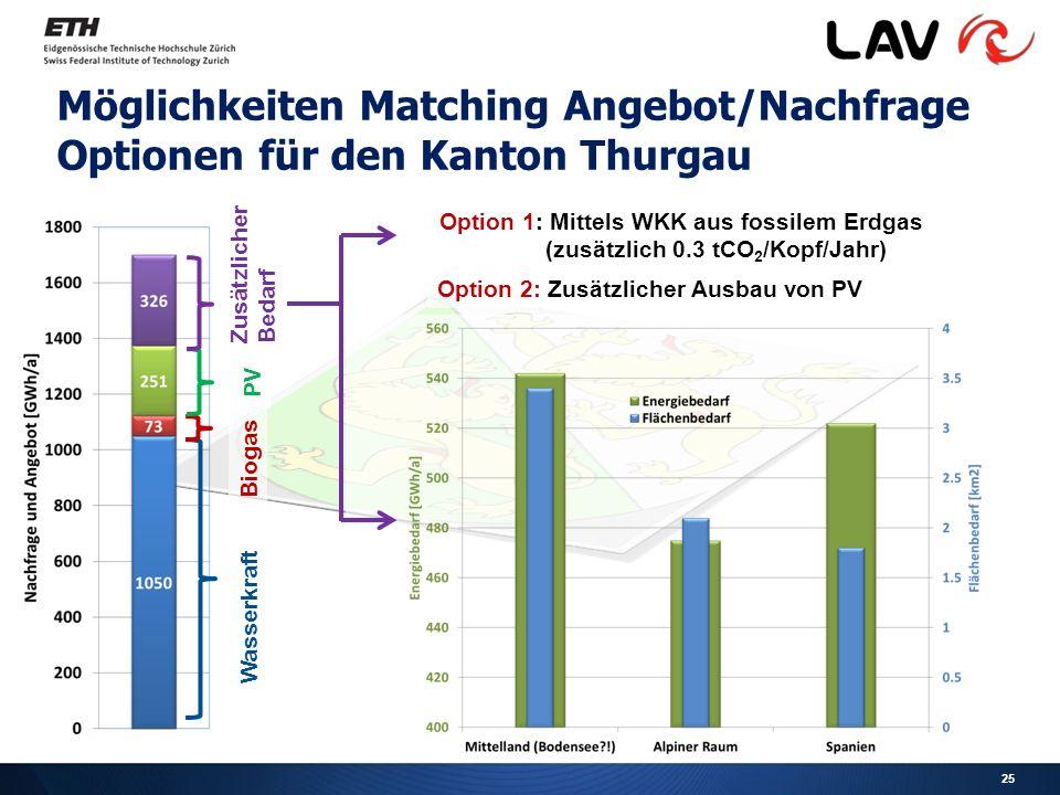 Möglichkeiten Matching Angebot/Nachfrage Optionen für den Kanton Thurgau 25 Wasserkraft Biogas PV Zusätzlicher Bedarf Option 1: Mittels WKK aus fossilem Erdgas (zusätzlich 0.3 tCO 2 /Kopf/Jahr) Option 2: Zusätzlicher Ausbau von PV