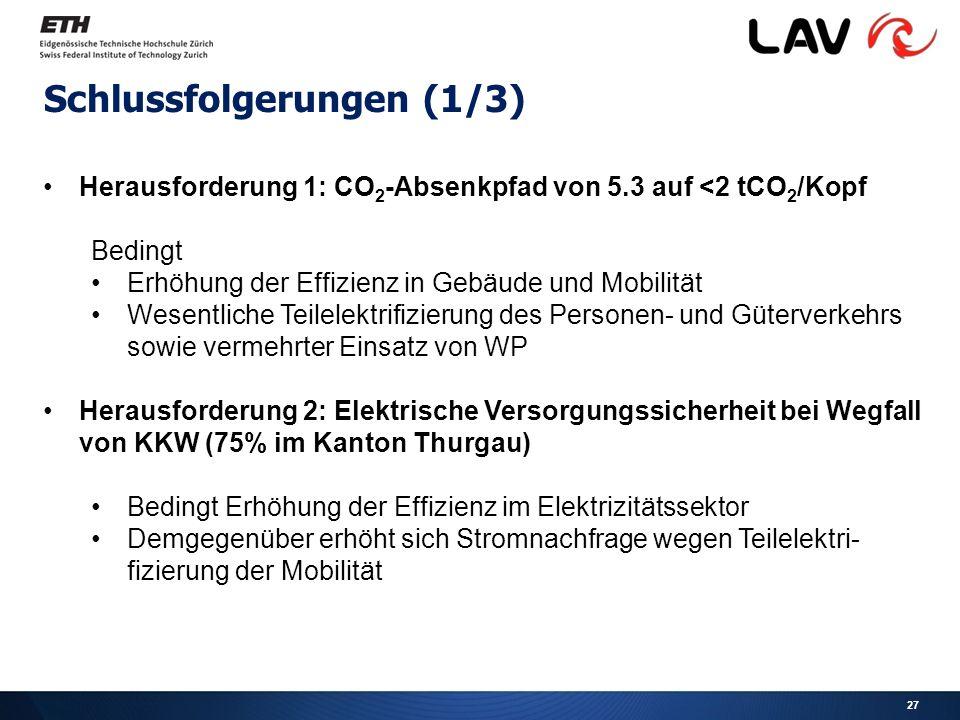 27 Schlussfolgerungen (1/3) Herausforderung 1: CO 2 -Absenkpfad von 5.3 auf <2 tCO 2 /Kopf Bedingt Erhöhung der Effizienz in Gebäude und Mobilität Wesentliche Teilelektrifizierung des Personen- und Güterverkehrs sowie vermehrter Einsatz von WP Herausforderung 2: Elektrische Versorgungssicherheit bei Wegfall von KKW (75% im Kanton Thurgau) Bedingt Erhöhung der Effizienz im Elektrizitätssektor Demgegenüber erhöht sich Stromnachfrage wegen Teilelektri- fizierung der Mobilität