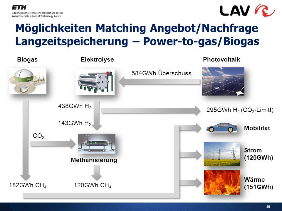 Möglichkeiten Matching Angebot/Nachfrage Langzeitspeicherung – Power-to-gas/Biogas PhotovoltaikBiogas 584GWh Überschuss 438GWh H 2 Elektrolyse Methanisierung CO 2 182GWh CH 4 120GWh CH 4 Mobilität Strom (120GWh) Wärme (151GWh) 295GWh H 2 (CO 2 -Limit!) 143GWh H 2 35