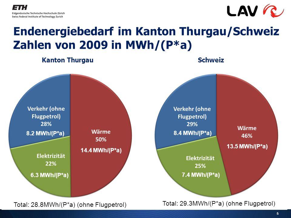 5 Endenergiebedarf im Kanton Thurgau/Schweiz Zahlen von 2009 in MWh/(P*a) Kanton ThurgauSchweiz Total: 28.8MWh/(P*a) (ohne Flugpetrol) Total: 29.3MWh/(P*a) (ohne Flugpetrol) 13.5 MWh/(P*a) 7.4 MWh/(P*a) 8.4 MWh/(P*a) 14.4 MWh/(P*a) 6.3 MWh/(P*a) 8.2 MWh/(P*a)