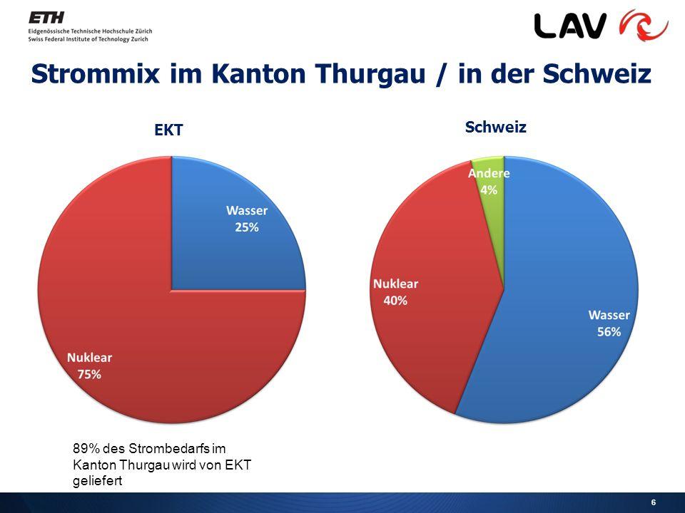 6 Strommix im Kanton Thurgau / in der Schweiz EKT 89% des Strombedarfs im Kanton Thurgau wird von EKT geliefert Schweiz
