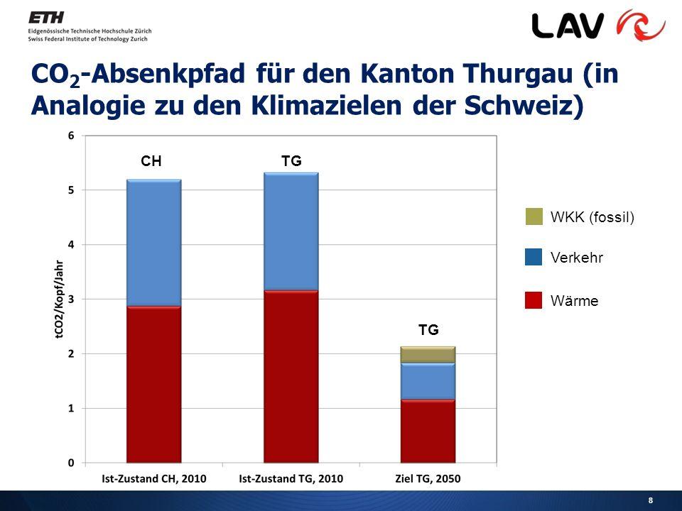 8 CO 2 -Absenkpfad für den Kanton Thurgau (in Analogie zu den Klimazielen der Schweiz) WKK (fossil) Verkehr Wärme CHTG
