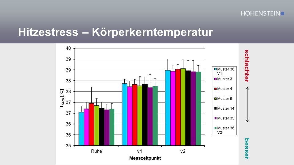 Hitzestress – Körperkerntemperatur besser schlechter