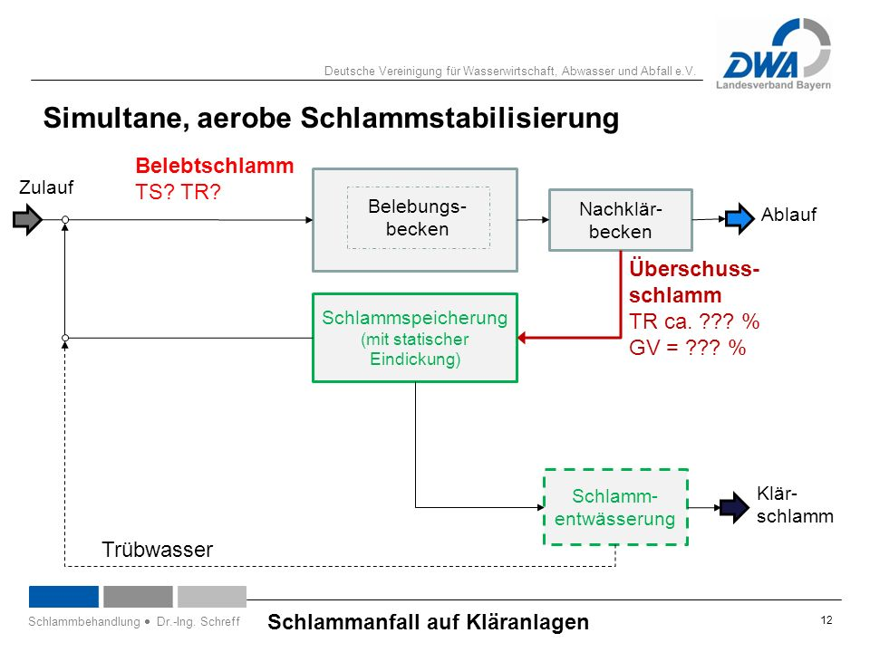 Deutsche Vereinigung für Wasserwirtschaft, Abwasser und Abfall e.V. 12 Schlammanfall auf Kläranlagen Schlammbehandlung  Dr.-Ing. Schreff Belebungs- b