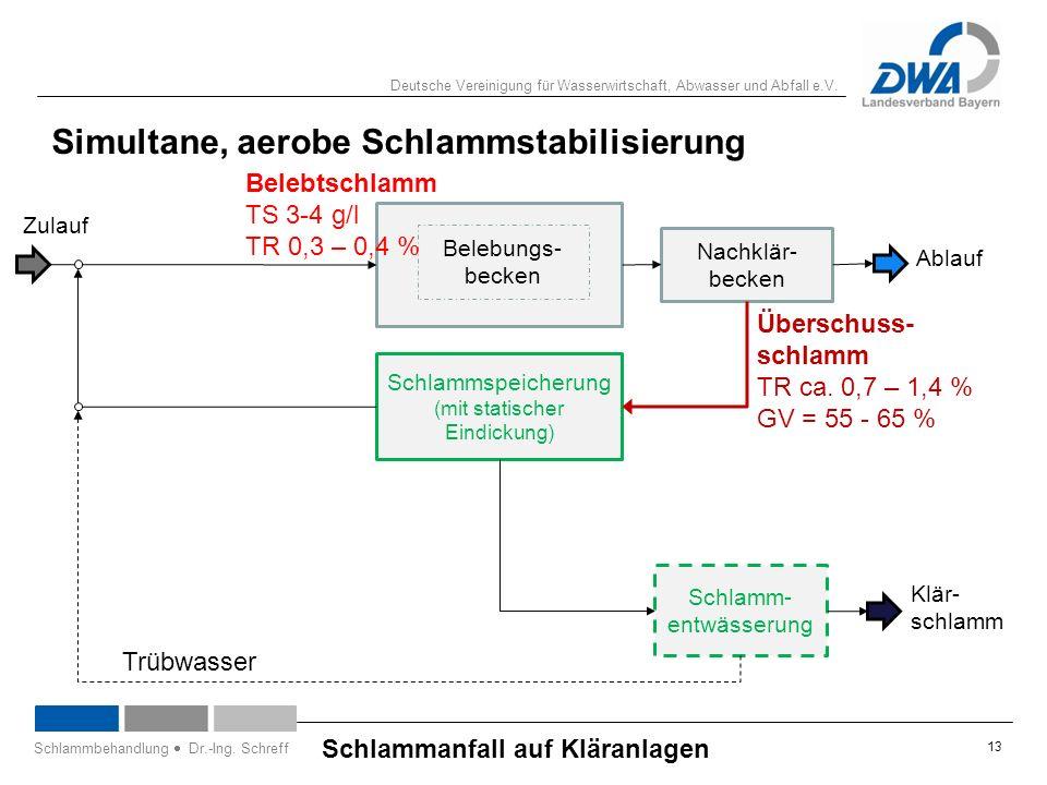 Deutsche Vereinigung für Wasserwirtschaft, Abwasser und Abfall e.V. 13 Schlammanfall auf Kläranlagen Schlammbehandlung  Dr.-Ing. Schreff Belebungs- b