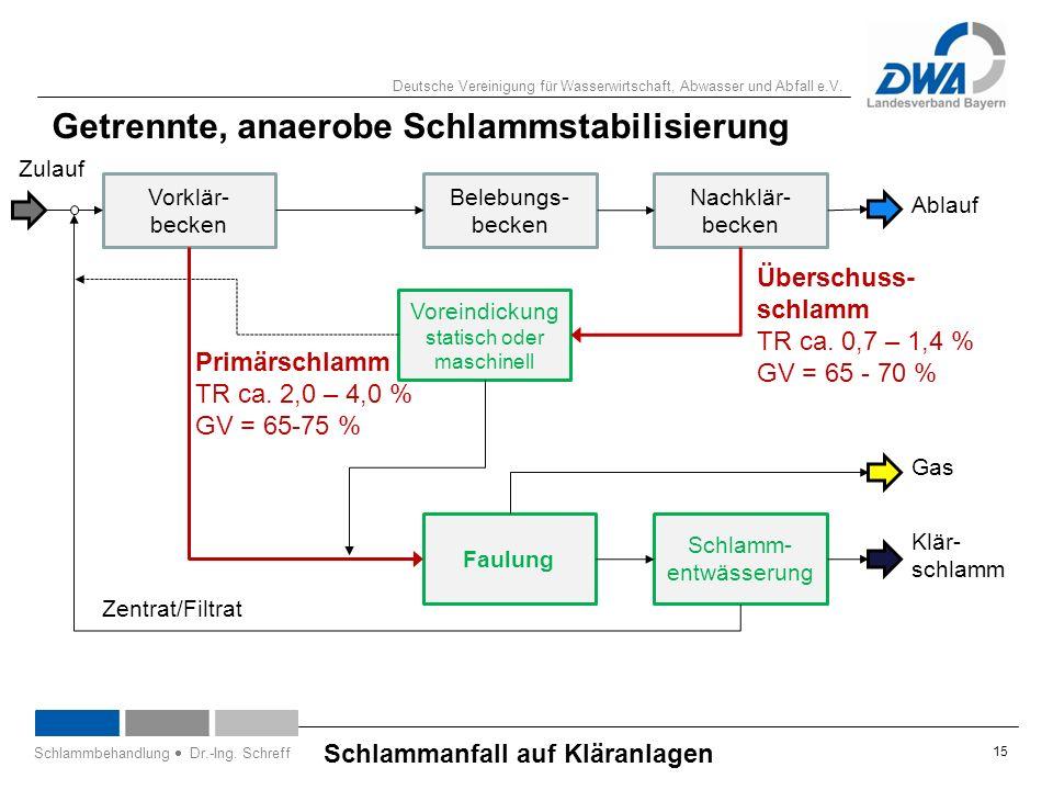 Deutsche Vereinigung für Wasserwirtschaft, Abwasser und Abfall e.V. 15 Schlammanfall auf Kläranlagen Schlammbehandlung  Dr.-Ing. Schreff Getrennte, a