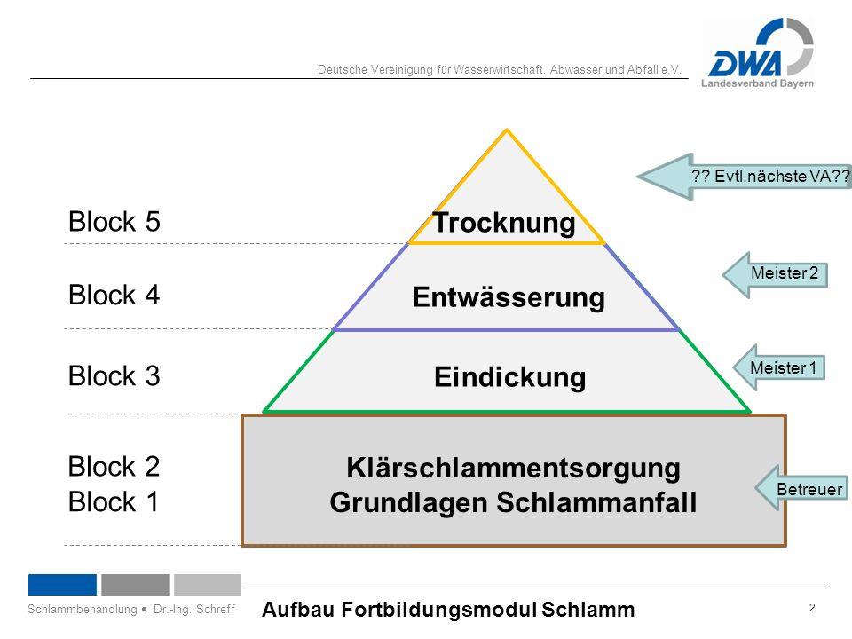 Deutsche Vereinigung für Wasserwirtschaft, Abwasser und Abfall e.V. 2 Aufbau Fortbildungsmodul Schlamm Schlammbehandlung  Dr.-Ing. Schreff Klärschlam