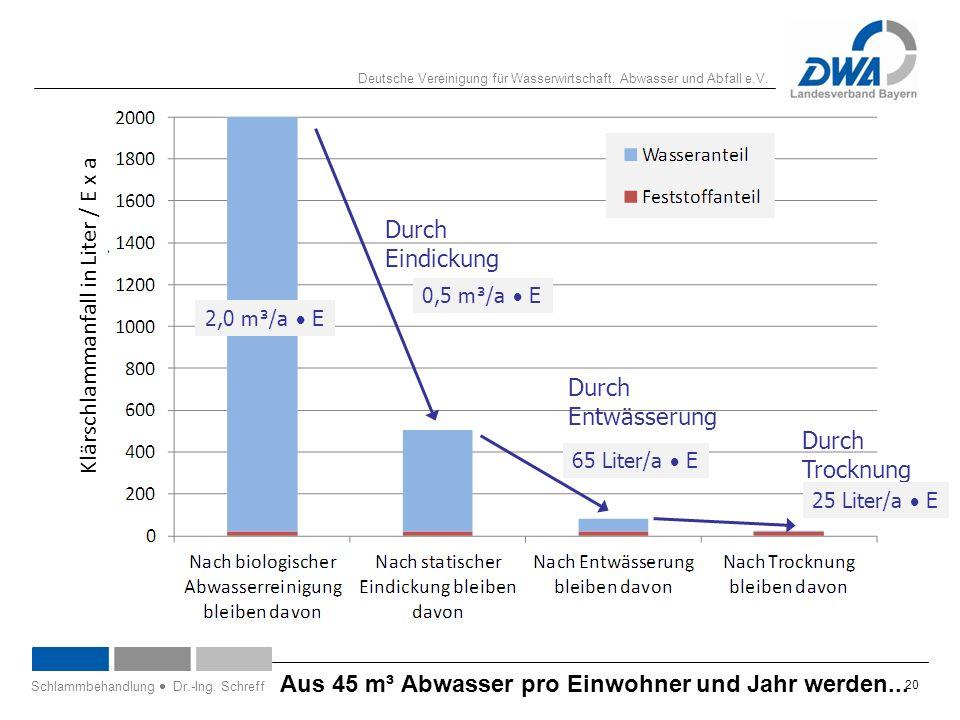 Deutsche Vereinigung für Wasserwirtschaft, Abwasser und Abfall e.V. 20 Aus 45 m³ Abwasser pro Einwohner und Jahr werden... Schlammbehandlung  Dr.-Ing